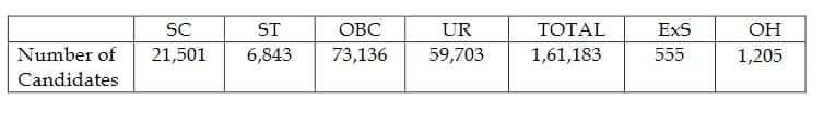 SSC metrological result